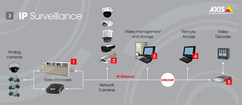 Multipurpose Ip Security Cameras Montreal Canada